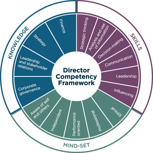 The IoD's Director Competency Framework